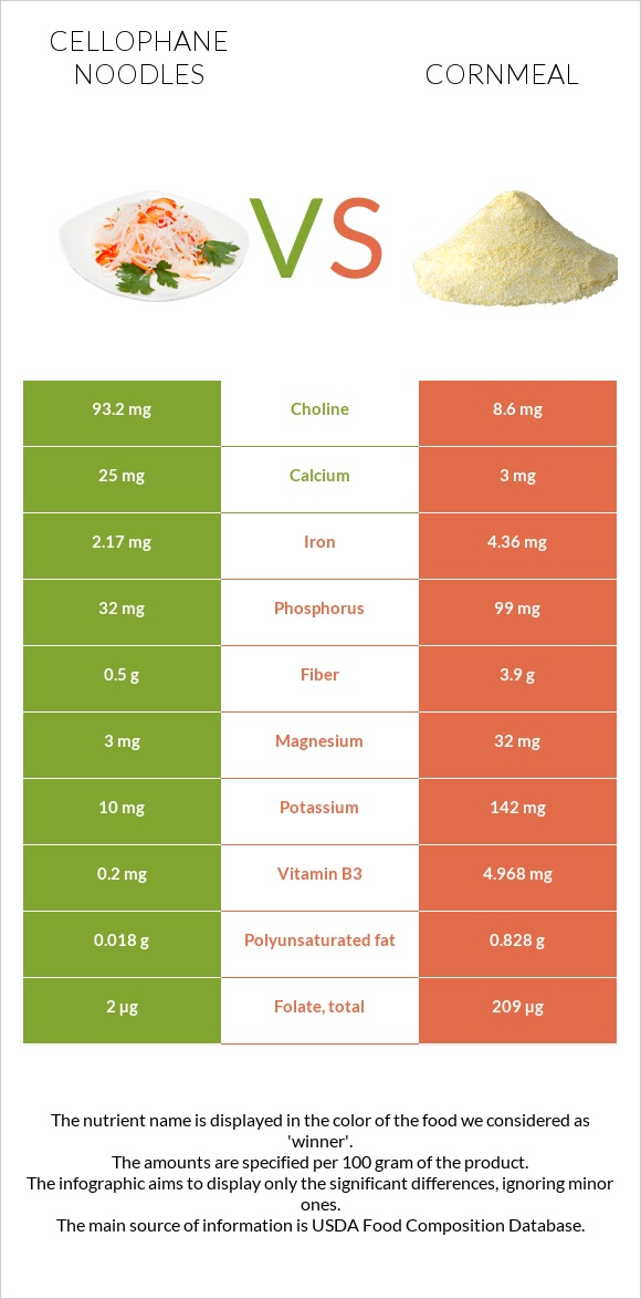 Cellophane noodles vs Cornmeal infographic