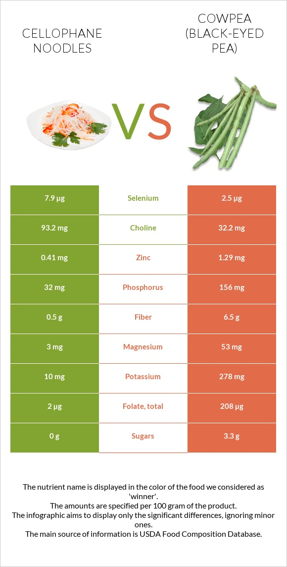 Cellophane noodles vs Cowpea (Black-eyed pea) infographic