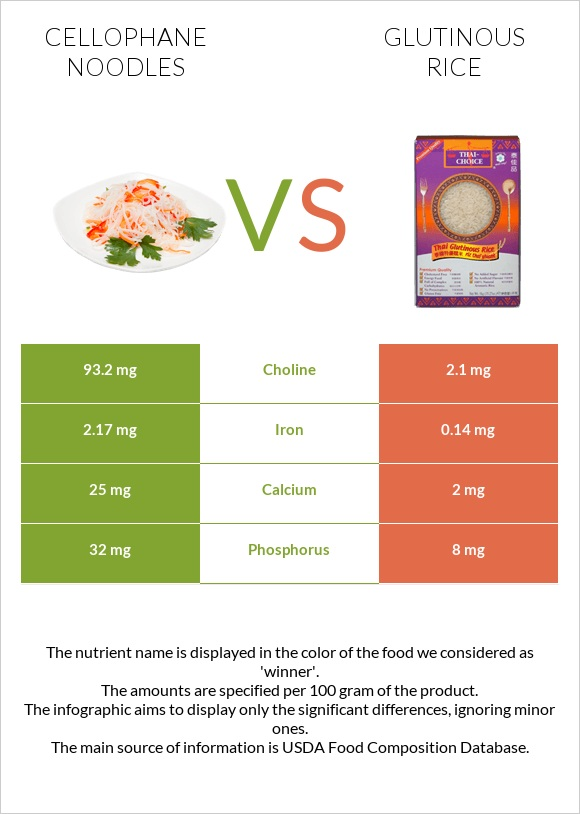 Cellophane noodles vs Glutinous rice infographic