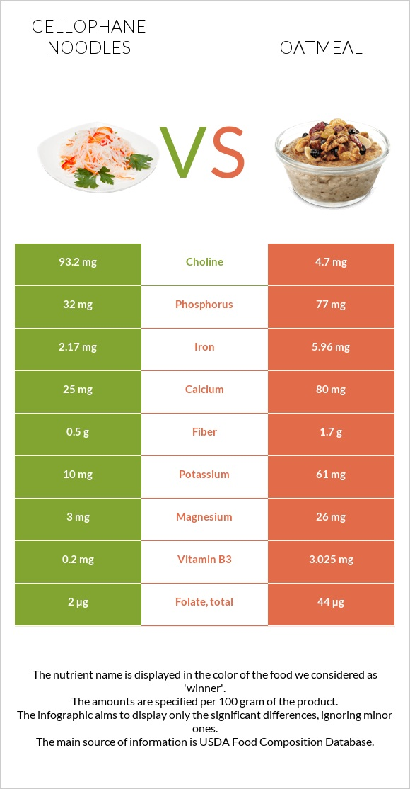 Cellophane noodles vs Oatmeal infographic