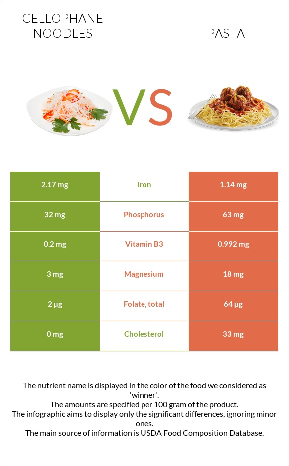 Cellophane noodles vs Pasta infographic
