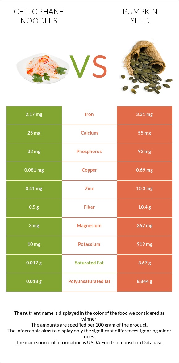 Cellophane noodles vs Pumpkin seed infographic