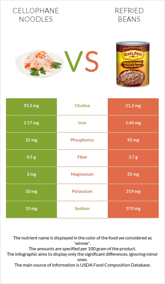 Cellophane noodles vs Refried beans infographic