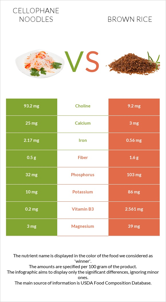 Cellophane noodles vs Brown rice infographic