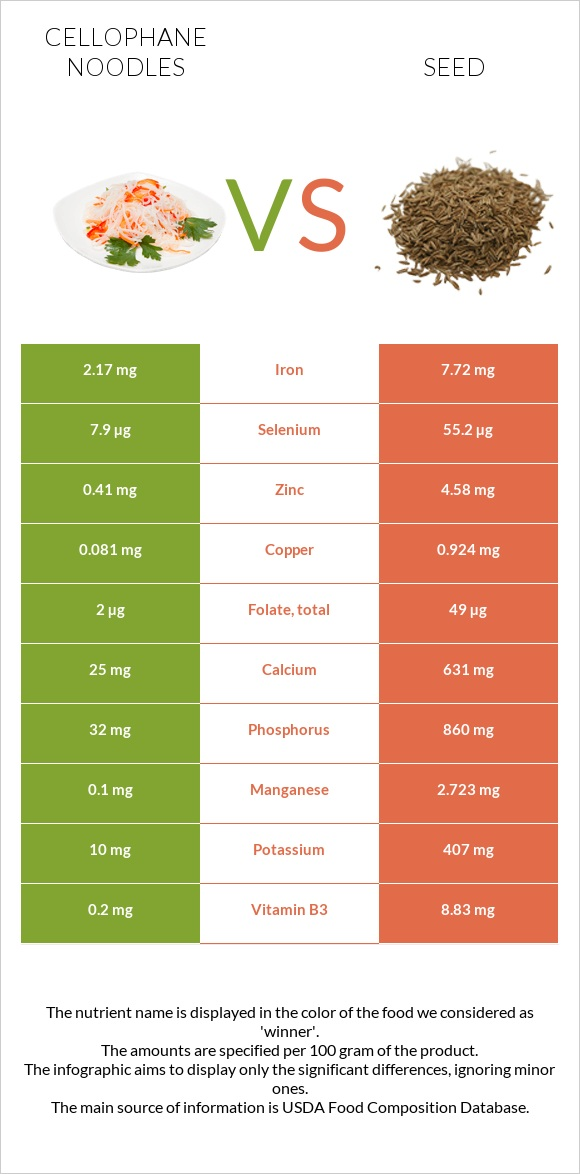 Cellophane noodles vs Seed infographic