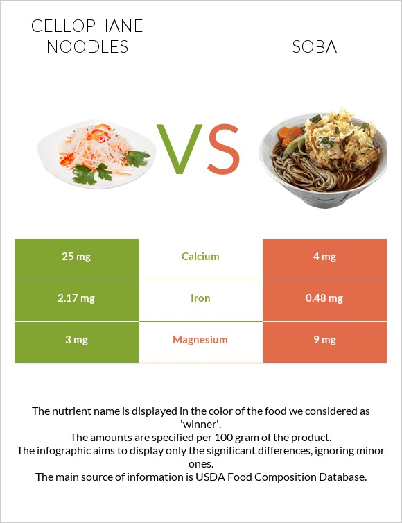 Cellophane noodles vs Soba infographic