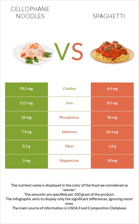 Cellophane noodles vs Spaghetti infographic