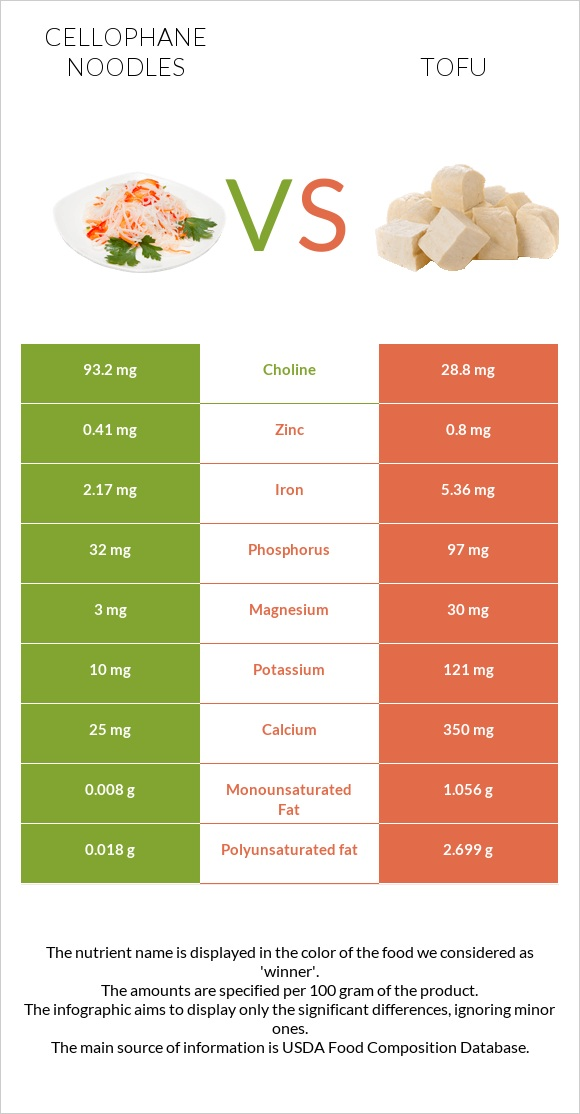 Cellophane noodles vs Tofu infographic