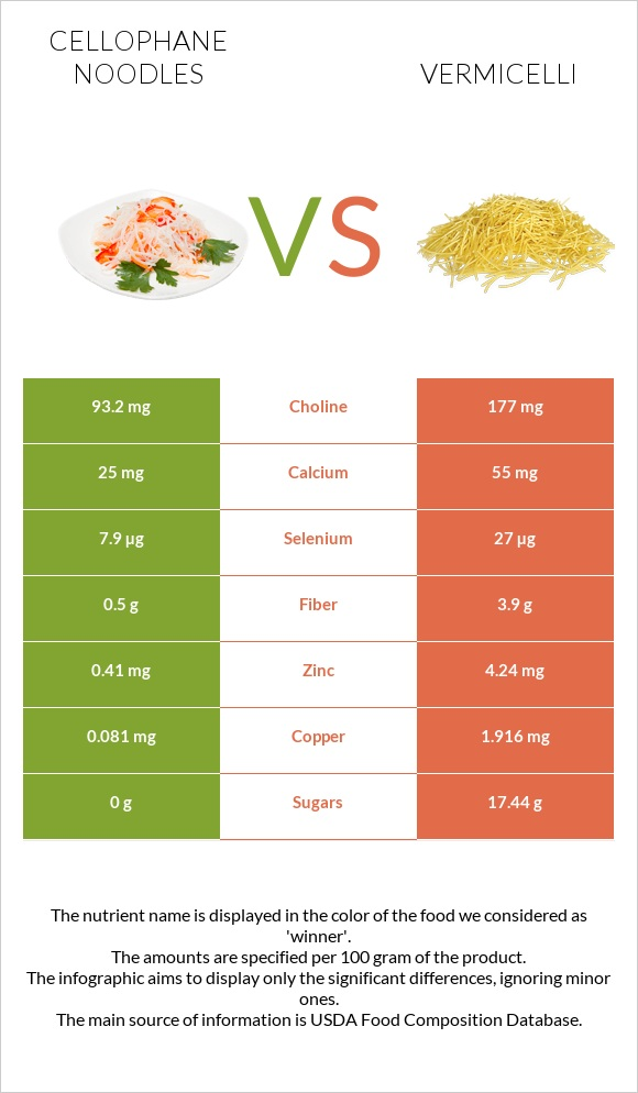 Cellophane noodles vs Vermicelli infographic