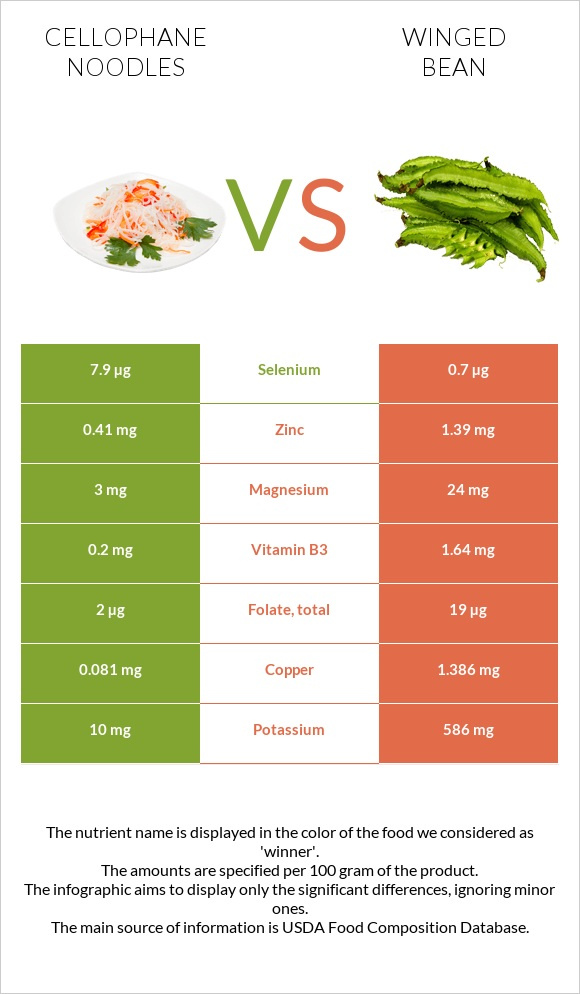 Cellophane noodles vs Winged bean infographic