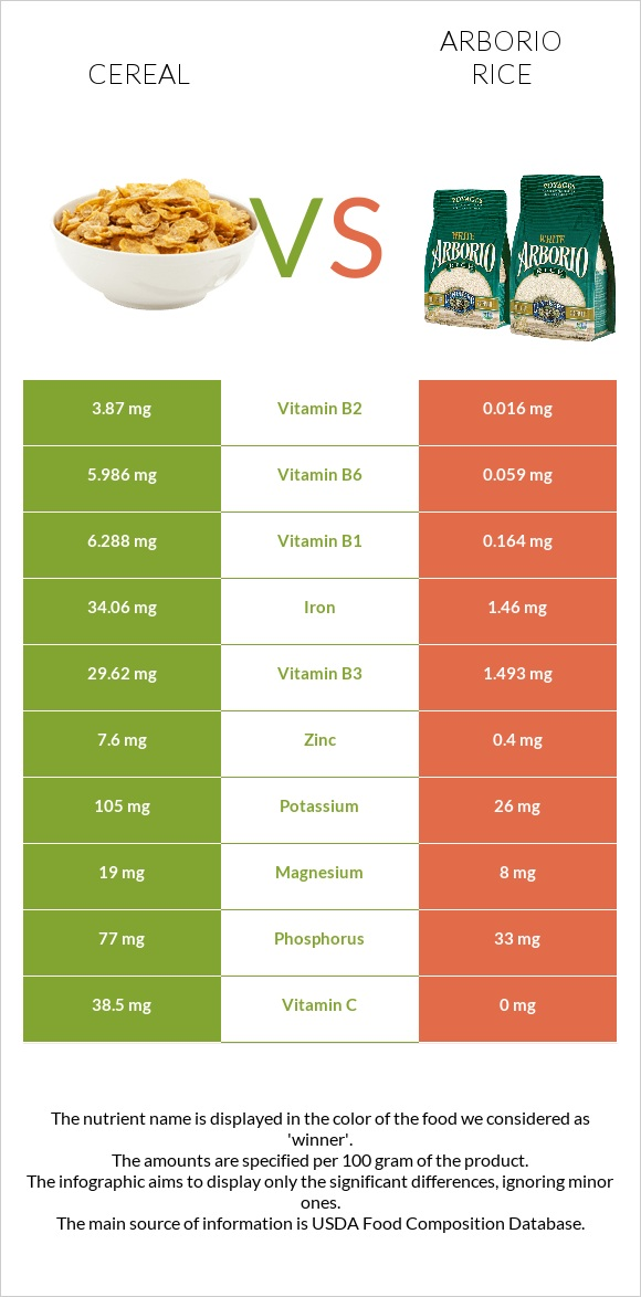 Cereal vs Arborio rice infographic