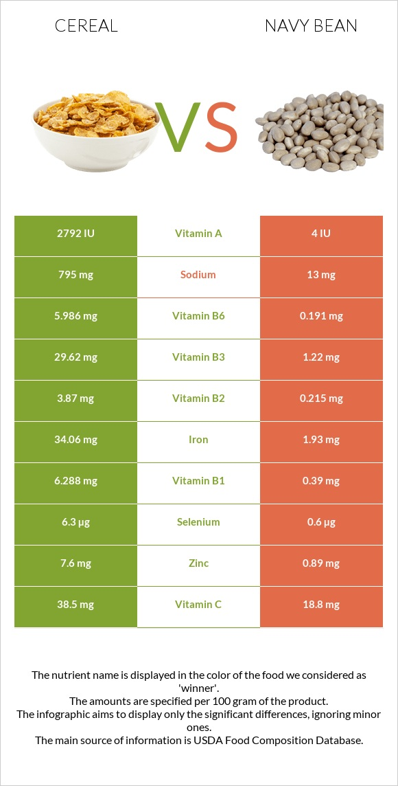 Cereal vs Navy bean infographic