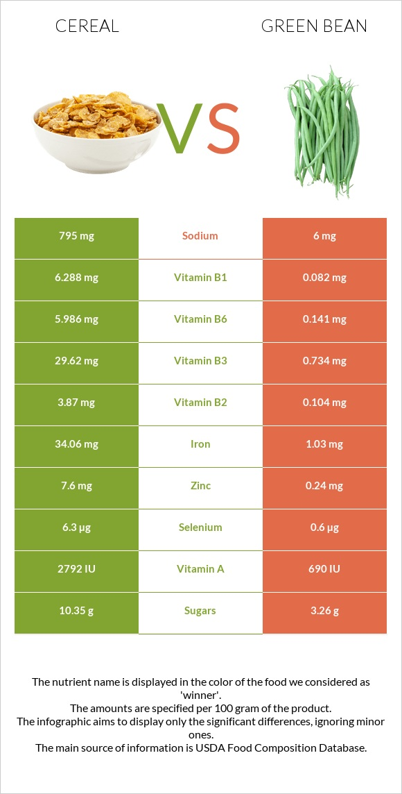 Cereal vs Green bean infographic