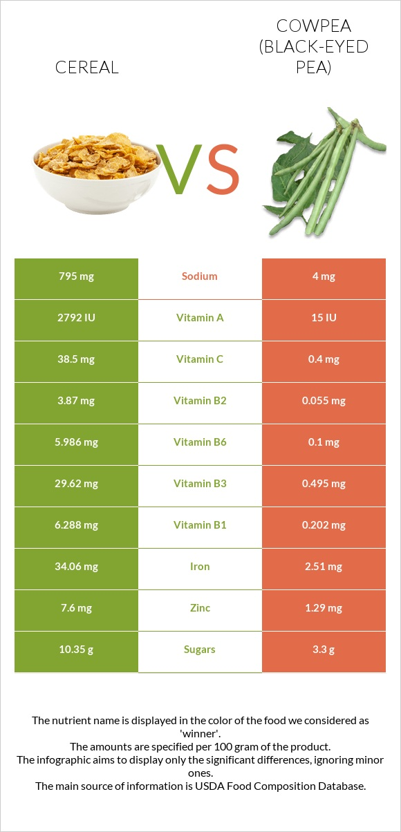Cereal vs Cowpea (Black-eyed pea) infographic