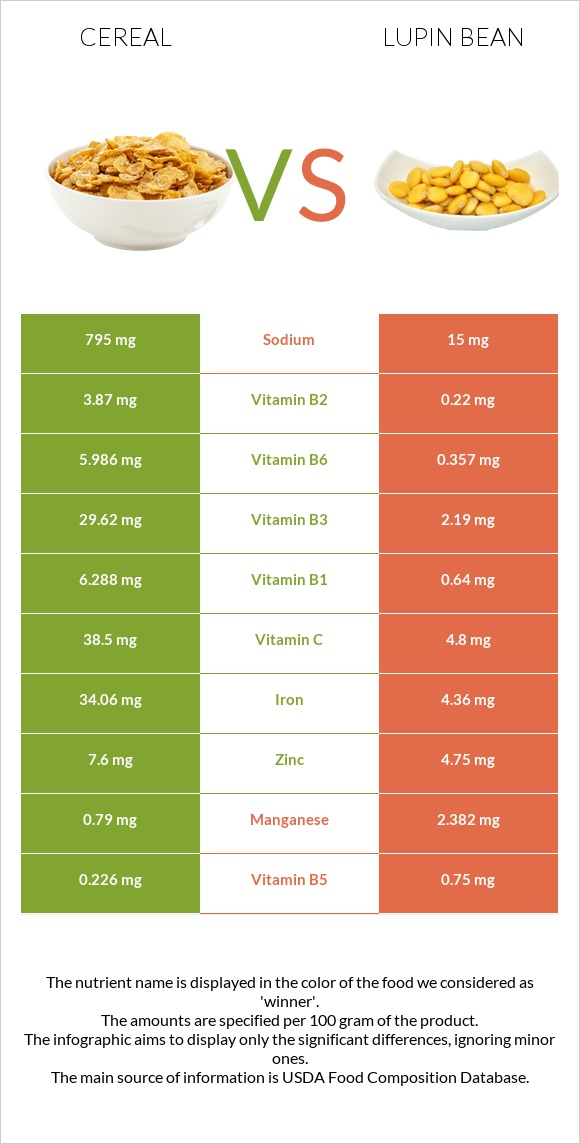 Cereal vs Lupin Bean infographic