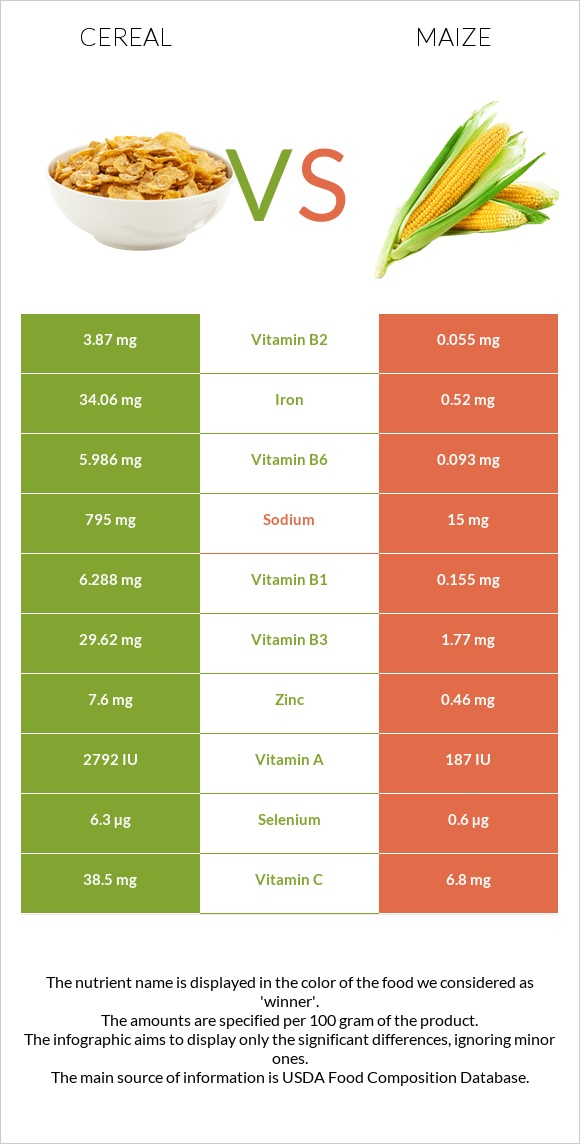 Cereal vs Maize infographic