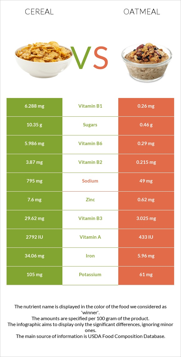 Cereal vs Oatmeal infographic