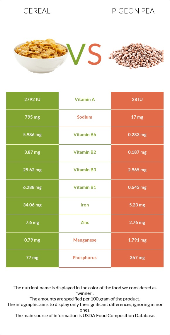 Cereal vs Pigeon pea infographic