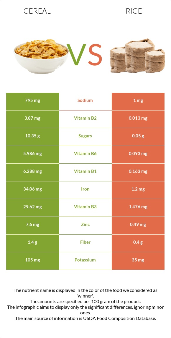 Cereal vs Rice infographic