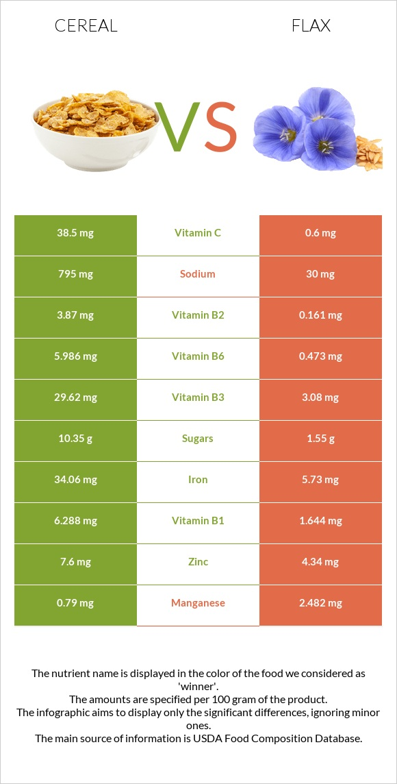 Cereal vs Flax infographic