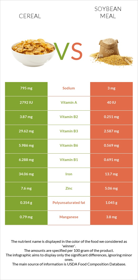 Cereal vs Soybean meal infographic