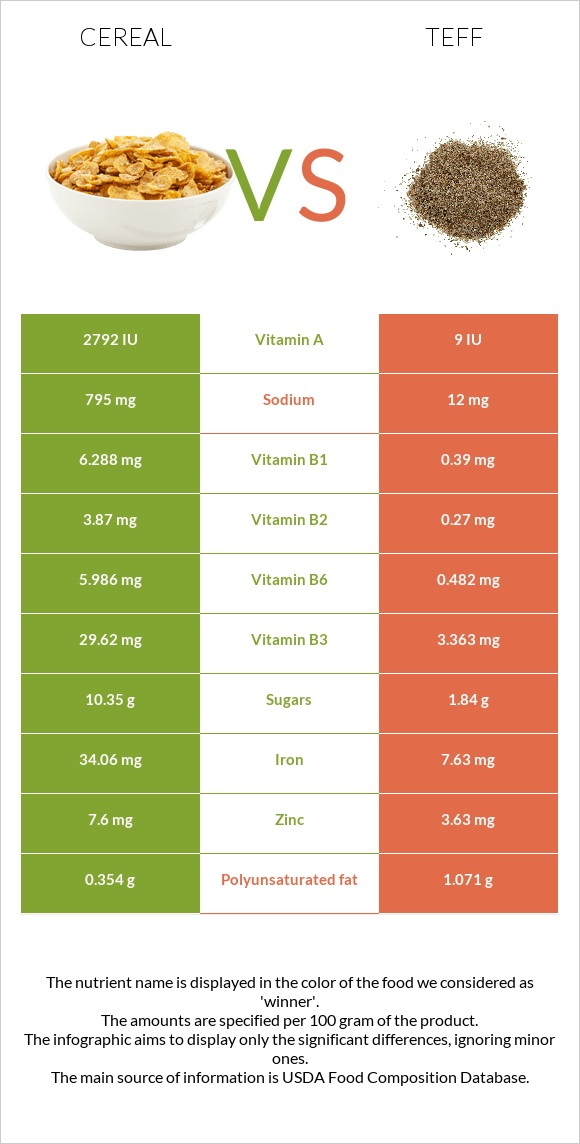 Cereal vs Teff infographic