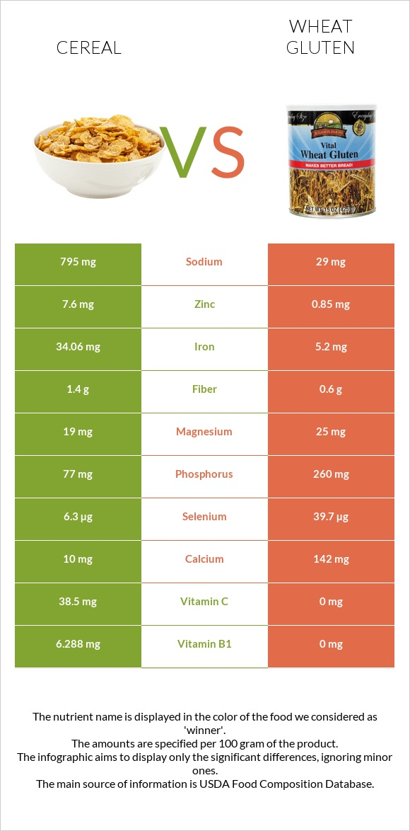 Cereal vs Wheat gluten infographic