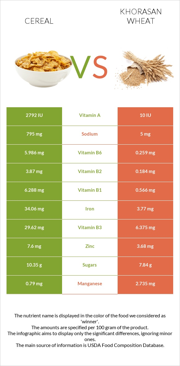 Cereal vs Khorasan wheat infographic