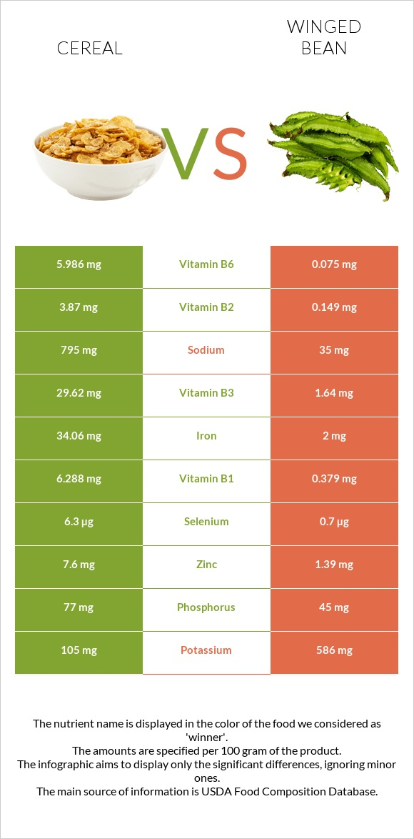Cereal vs Winged bean infographic