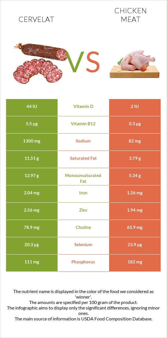 Cervelat vs Chicken meat infographic