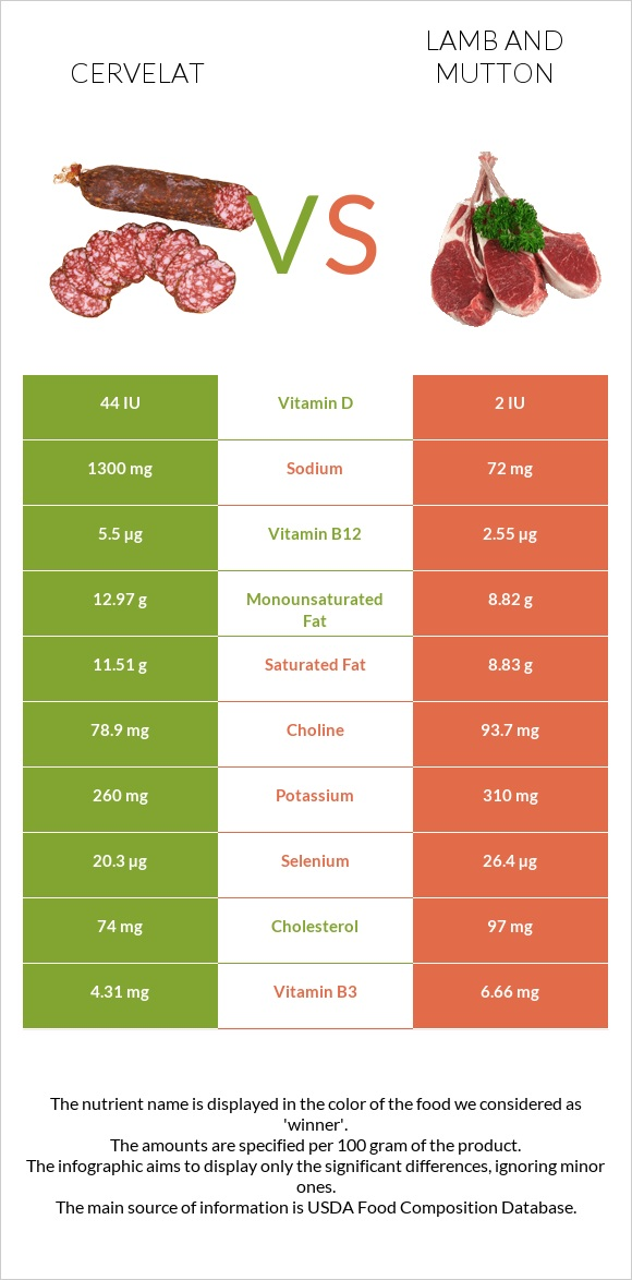 Cervelat vs Lamb and mutton infographic