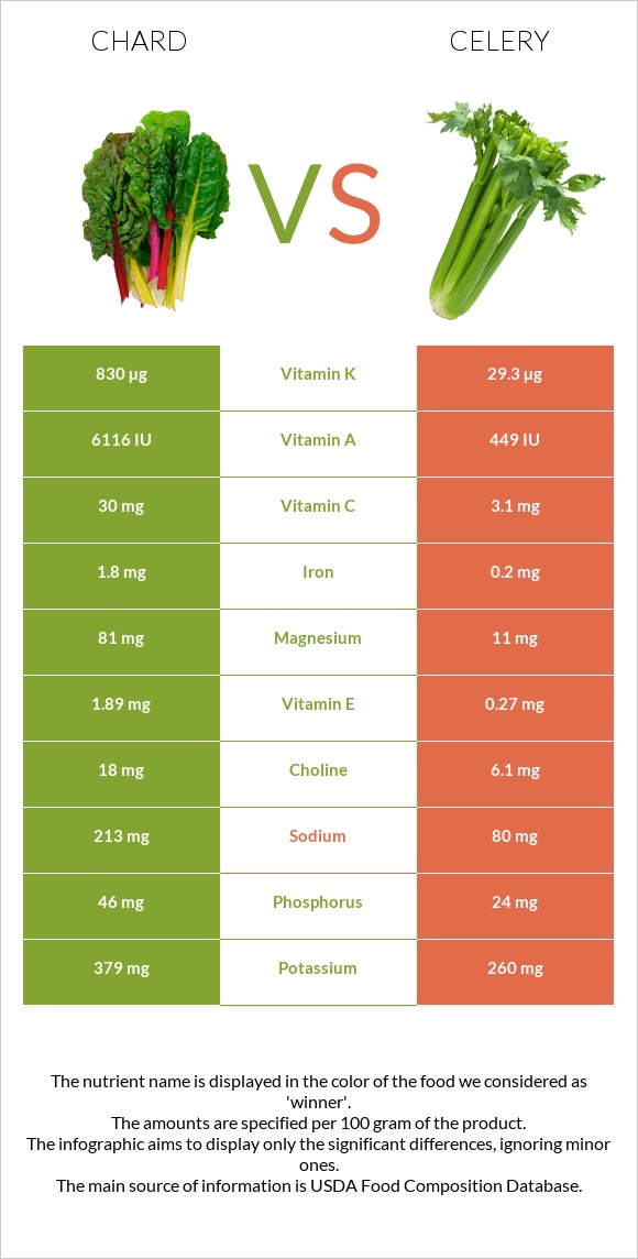 Chard vs Celery infographic