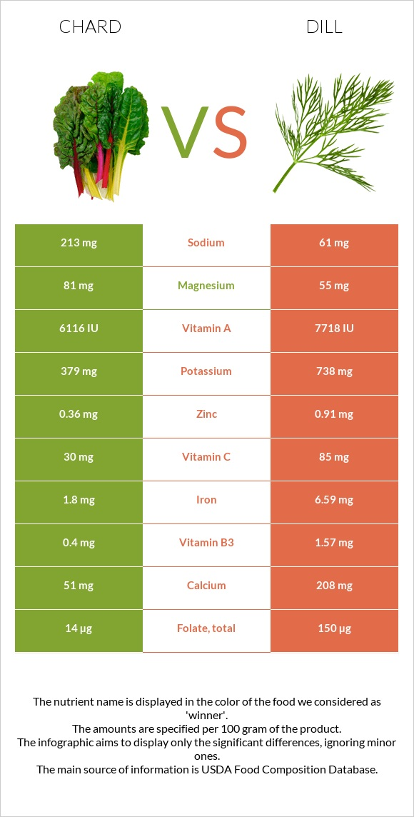 Chard vs Dill infographic