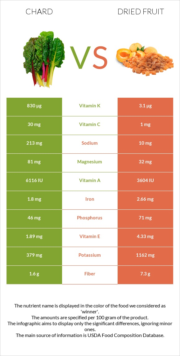 Chard vs Dried fruit infographic