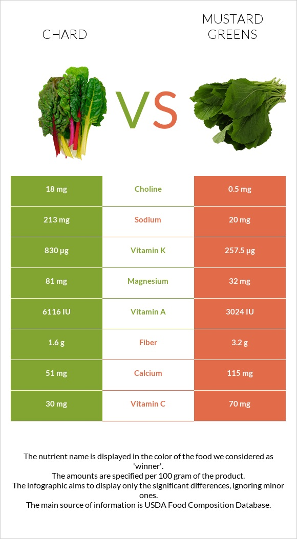 Chard vs Mustard Greens infographic