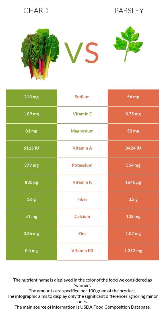 Chard vs Parsley infographic