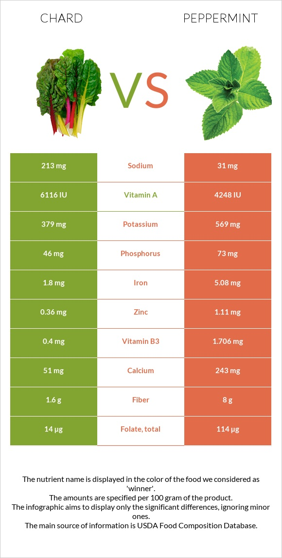 Chard vs Peppermint infographic