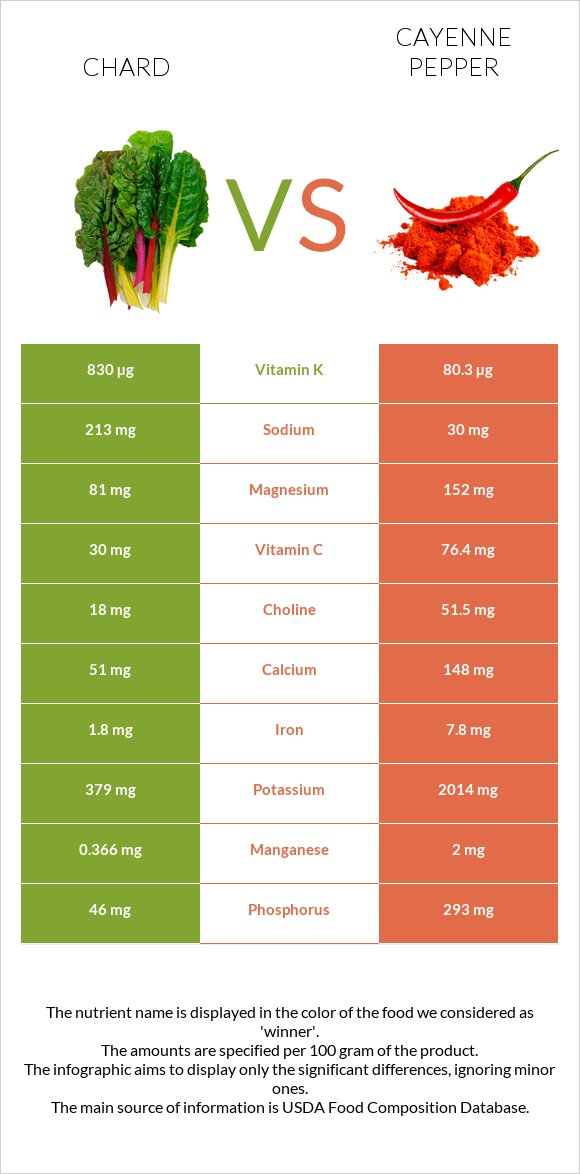 Chard vs Cayenne pepper infographic