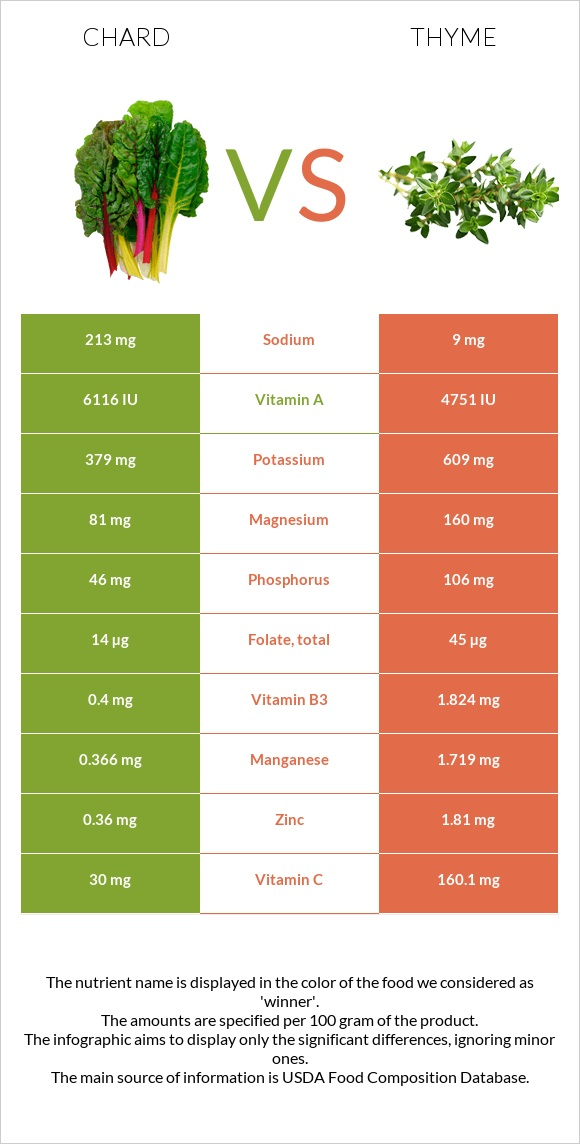 Chard vs Thyme infographic