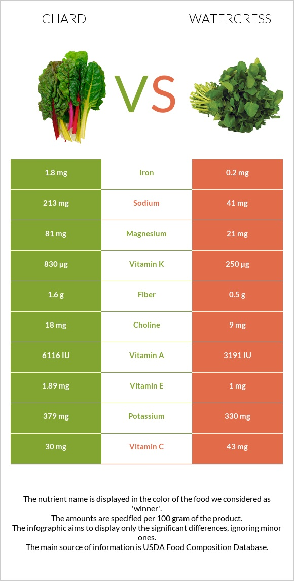 Chard vs Watercress infographic
