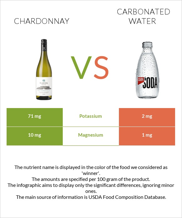 Chardonnay vs Carbonated water infographic