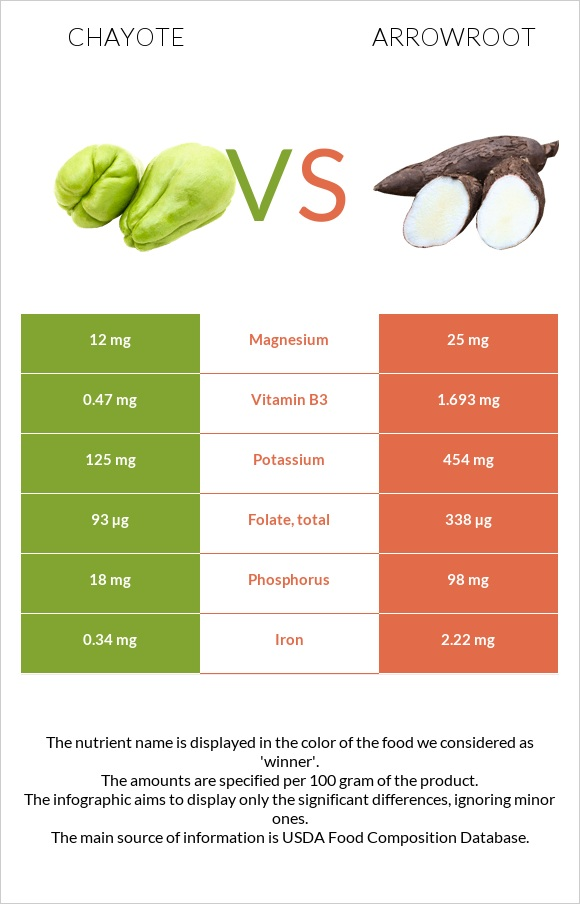 Chayote vs Arrowroot infographic