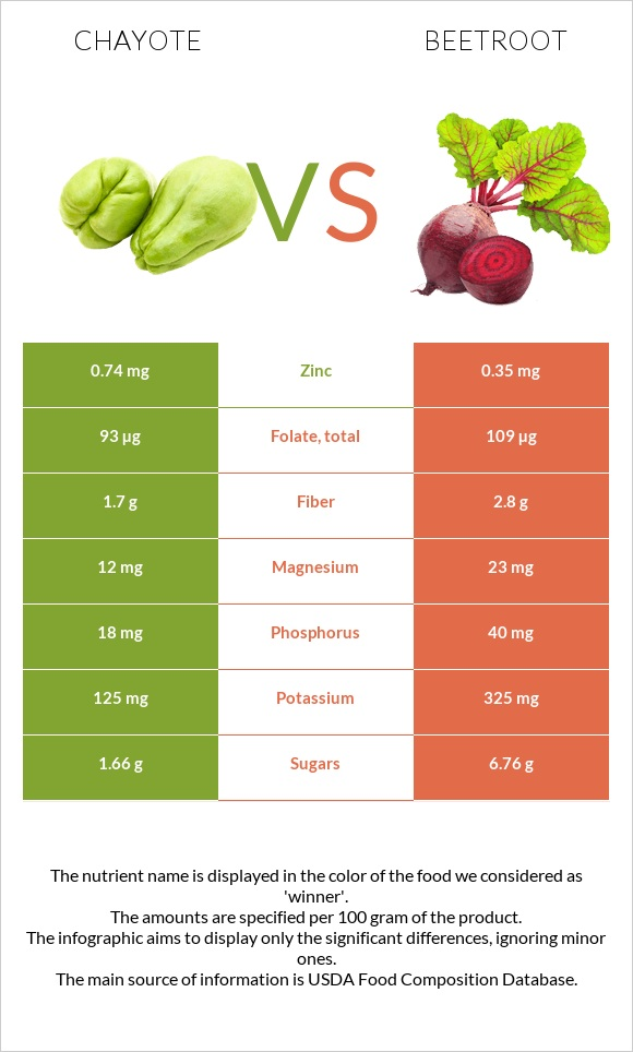 Chayote vs Beetroot infographic