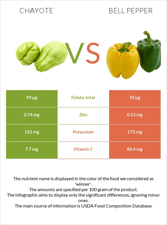 Chayote vs Bell pepper infographic
