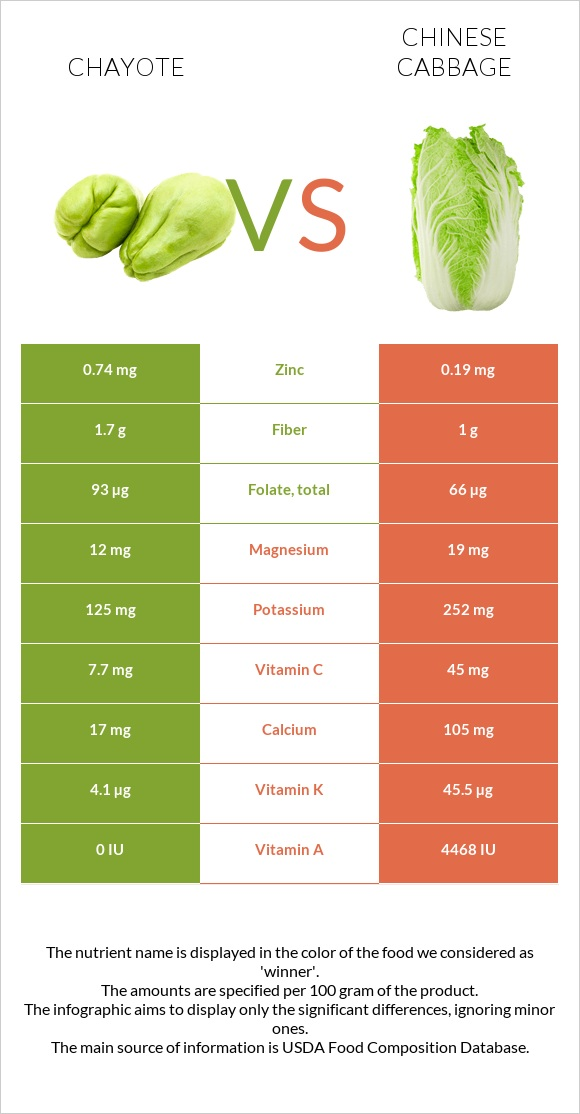 Chayote vs Chinese cabbage infographic