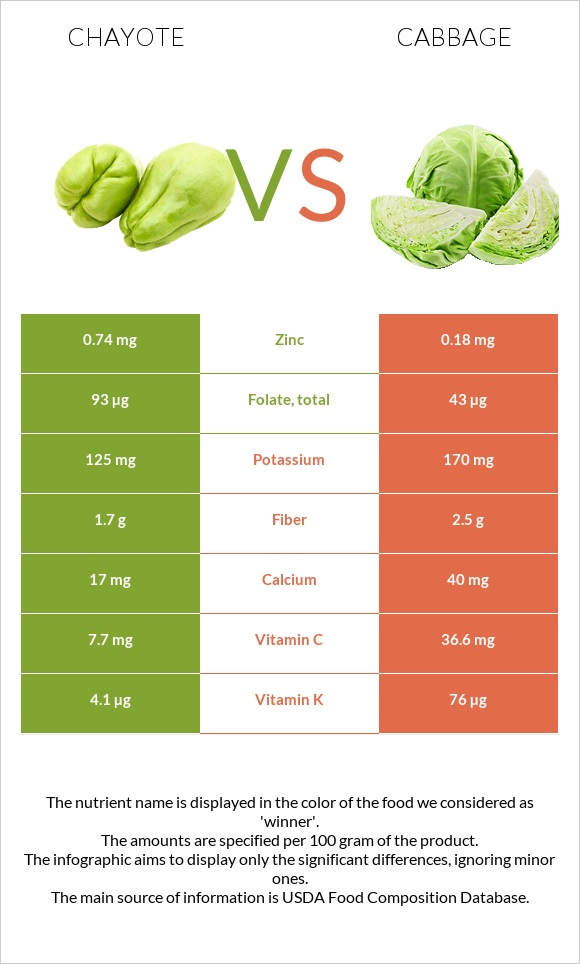 Chayote vs Cabbage infographic