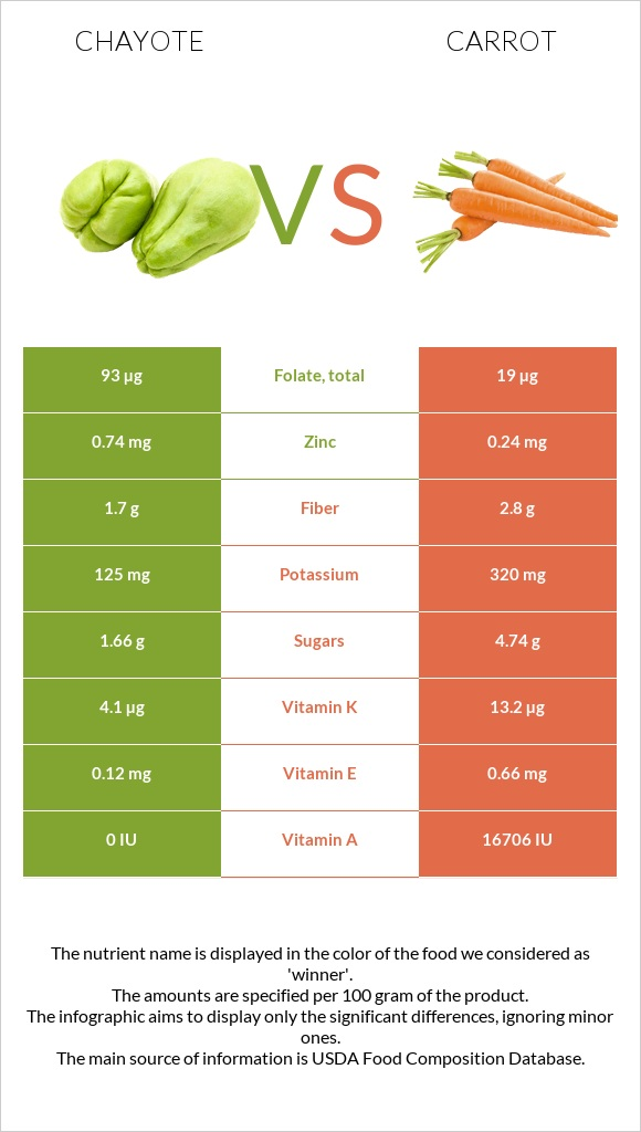 Chayote vs Carrot infographic