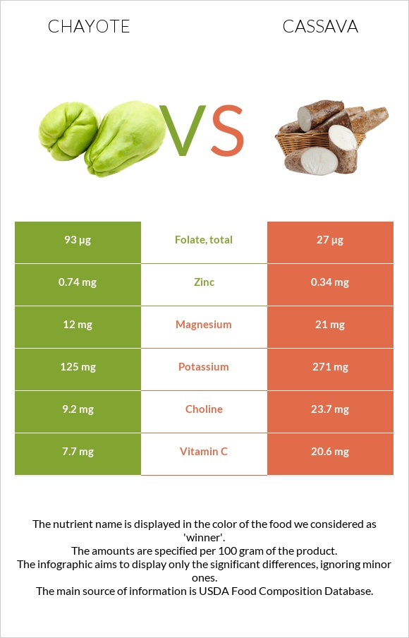 Chayote vs Cassava infographic