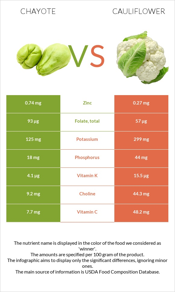 Chayote vs Cauliflower infographic