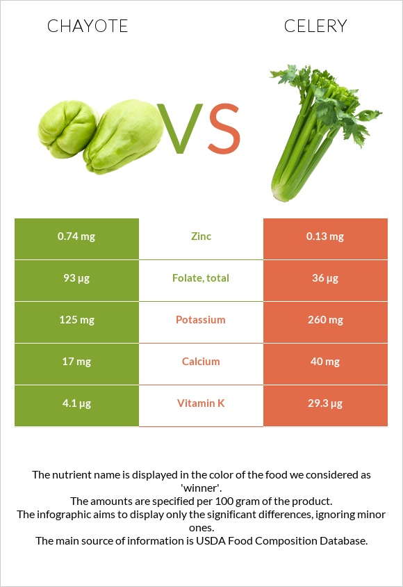 Chayote vs Celery infographic